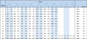Taulukko 1. Tehtäväkohtaiset pistejakaumat fysiikan yo-kokeessa keväällä 2018